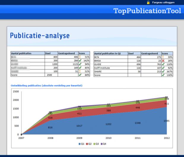 Analyse van wetenschappelijke publicaties